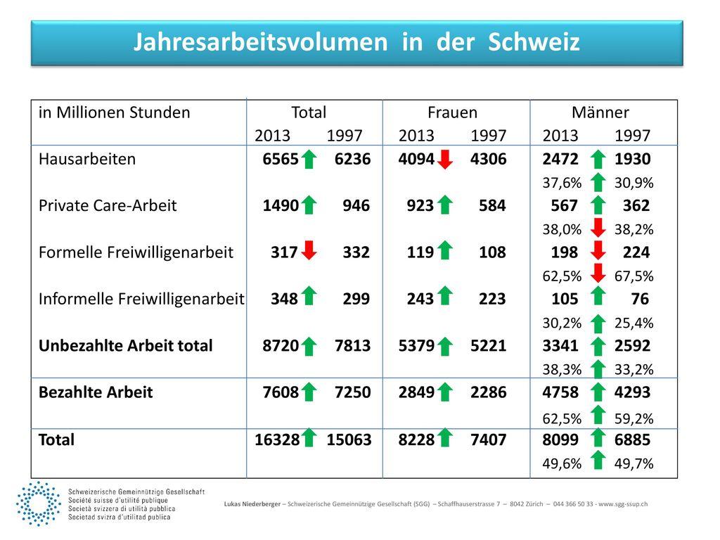 Jahresarbeitsvolumen in der Schweiz