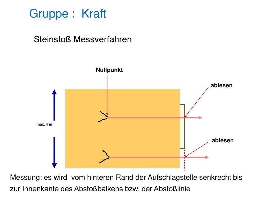 Gruppe : Kraft Steinstoß Messverfahren