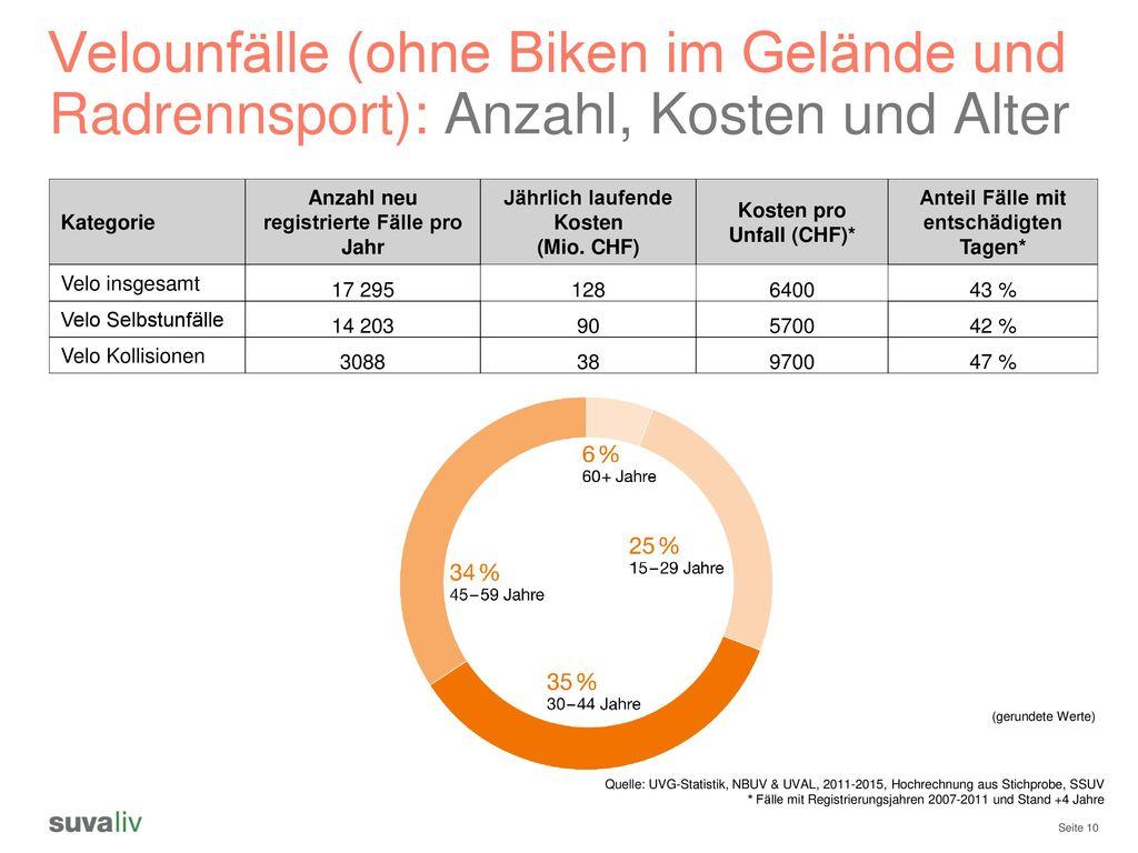 Velounfälle (ohne Biken im Gelände und Radrennsport): Anzahl, Kosten und Alter