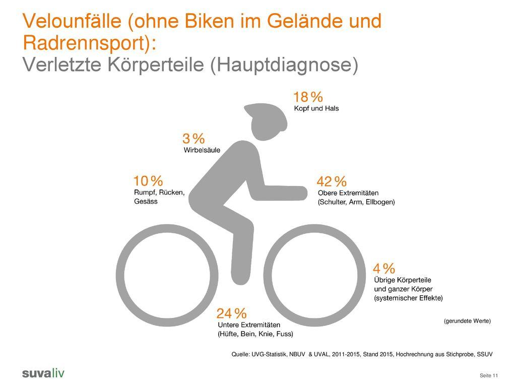 Velounfälle (ohne Biken im Gelände und Radrennsport):