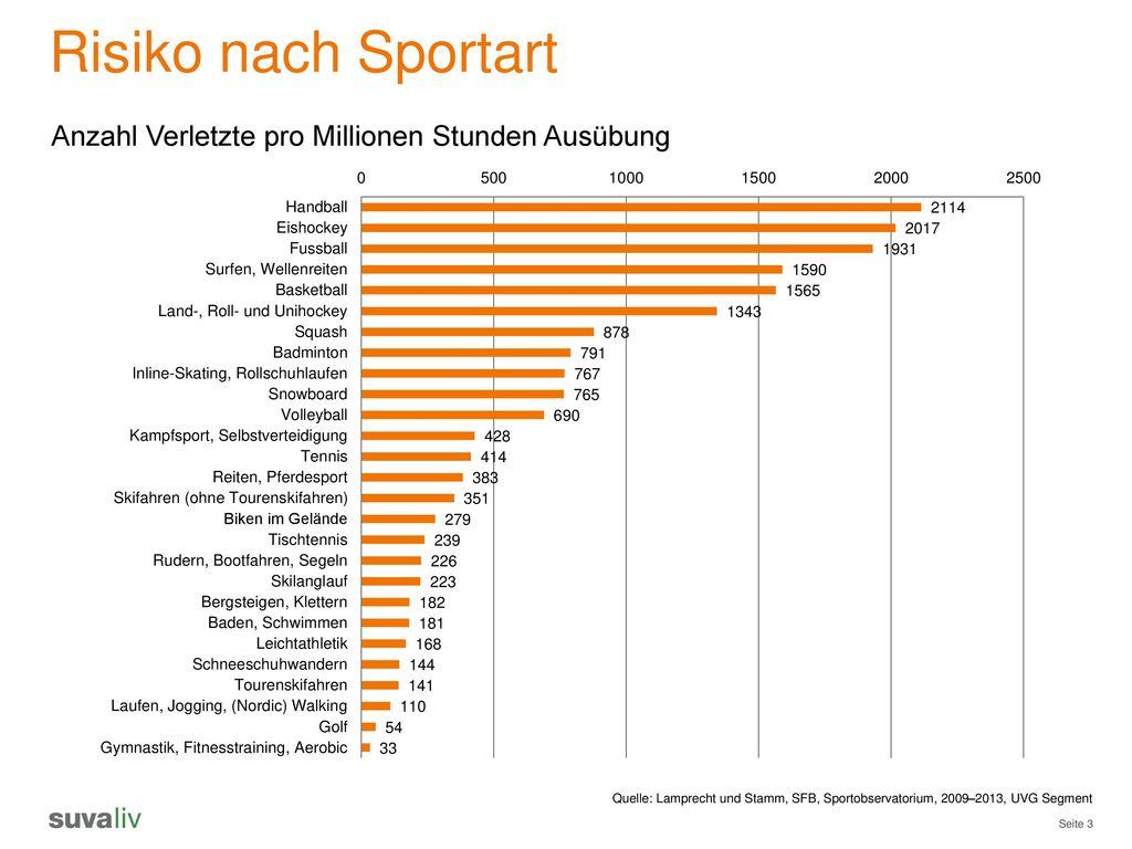 Risiko nach Sportart Anzahl Verletzte pro Millionen Stunden Ausübung