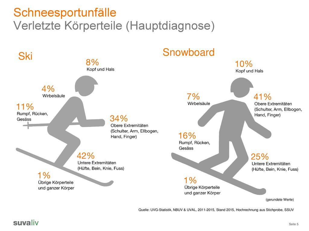 Verletzte Körperteile (Hauptdiagnose)