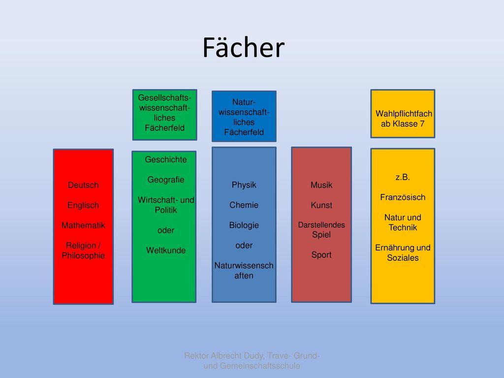 Fächer Gesellschafts-wissenschaft-liches Fächerfeld