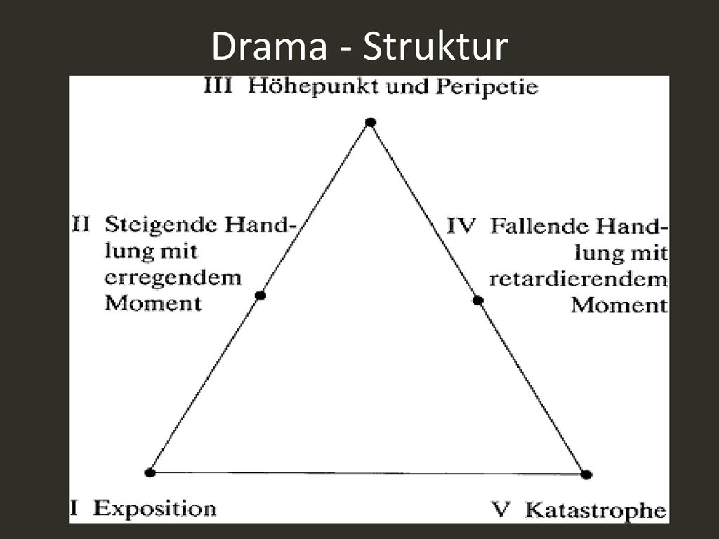 Drama - Struktur