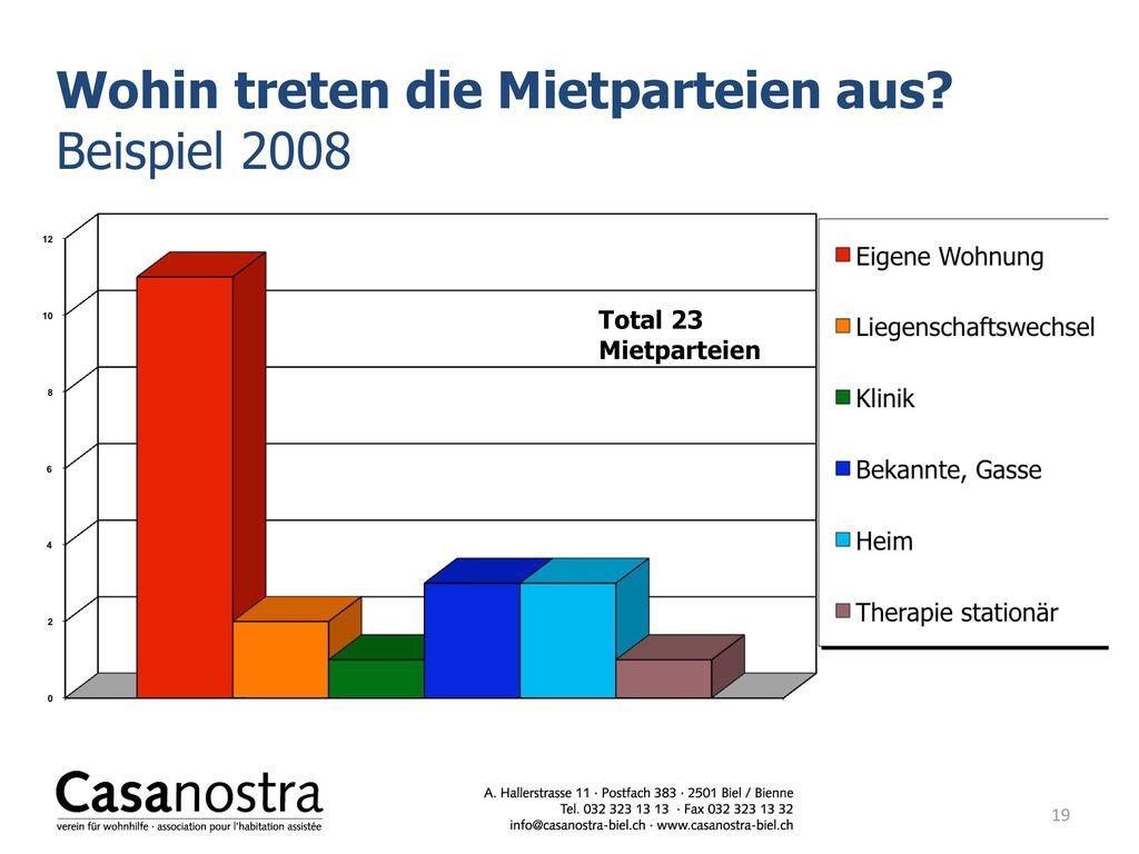 Wohin treten die Mietparteien aus Beispiel 2008
