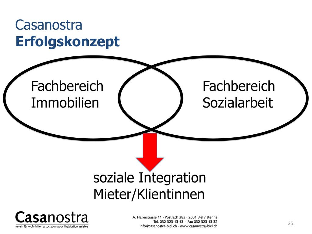 Casanostra Erfolgskonzept. Fachbereich Fachbereich Immobilien Sozialarbeit.