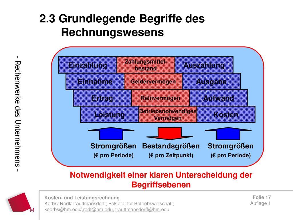 Ausgezeichnet Grundlegende Bilanzvorlage Bilder - Beispiel ...