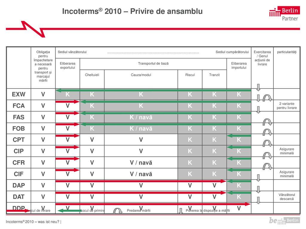 Incoterms® 2010 – Privire de ansamblu
