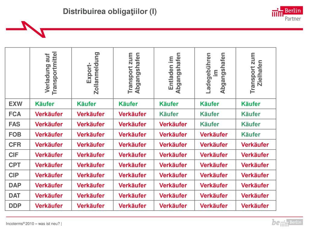 Distribuirea obligaţiilor (I)