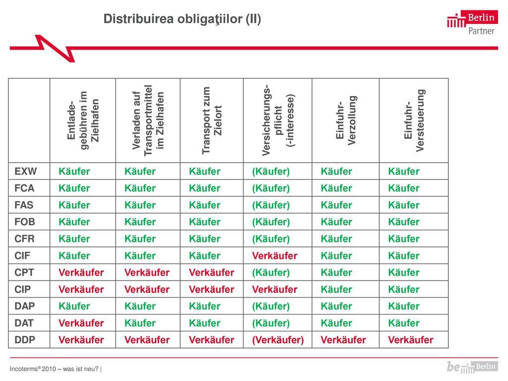 Distribuirea obligaţiilor (II)