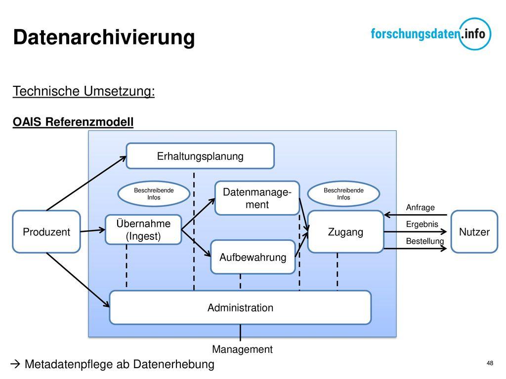 Datenarchivierung Technische Umsetzung: OAIS Referenzmodell