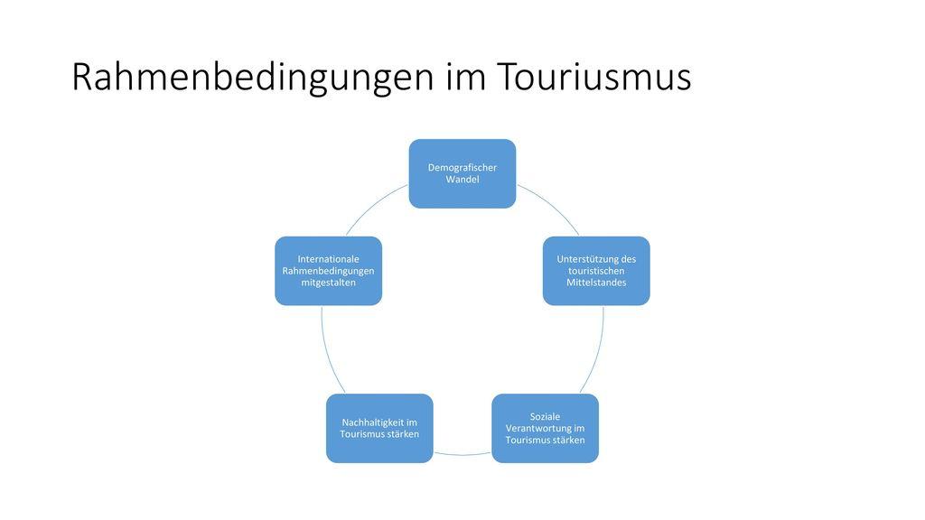 Rahmenbedingungen im Touriusmus