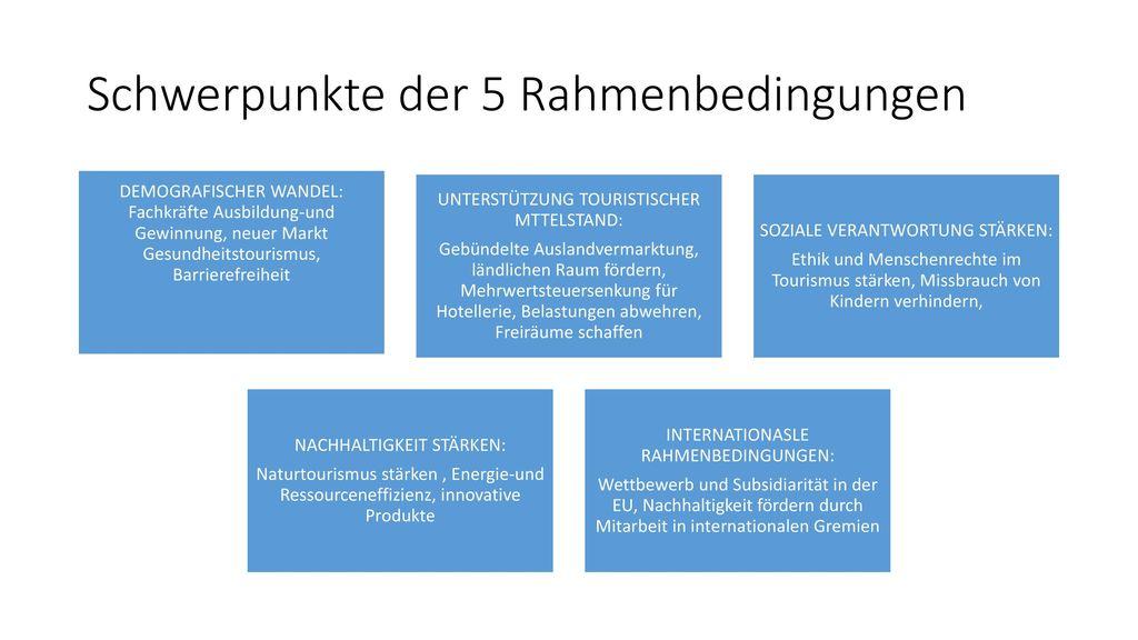 Schwerpunkte der 5 Rahmenbedingungen