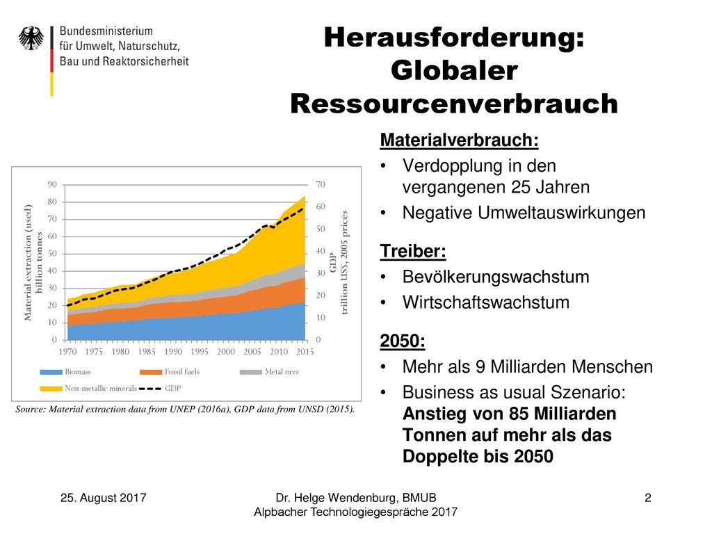 Herausforderung: Globaler Ressourcenverbrauch