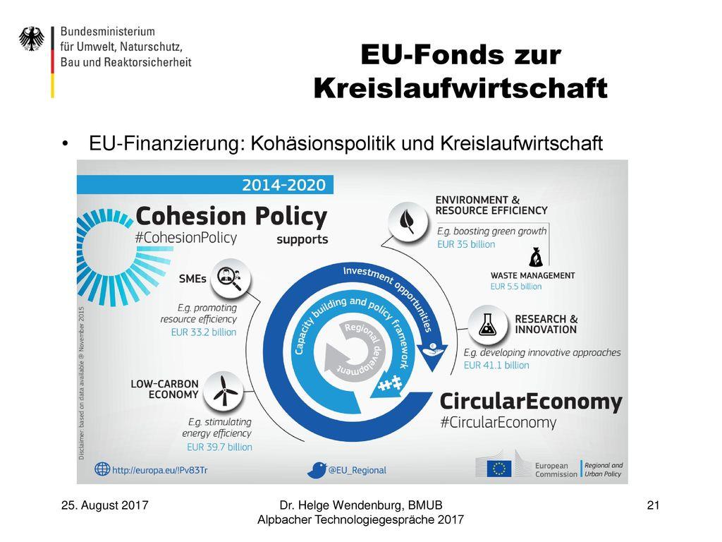 EU-Fonds zur Kreislaufwirtschaft