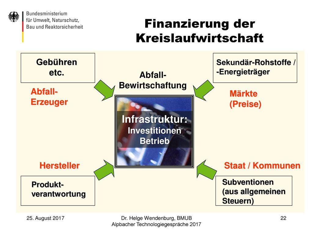Finanzierung der Kreislaufwirtschaft