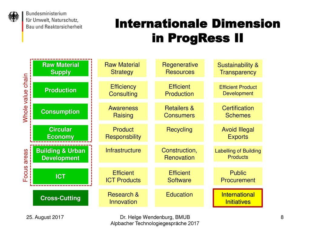Internationale Dimension in ProgRess II