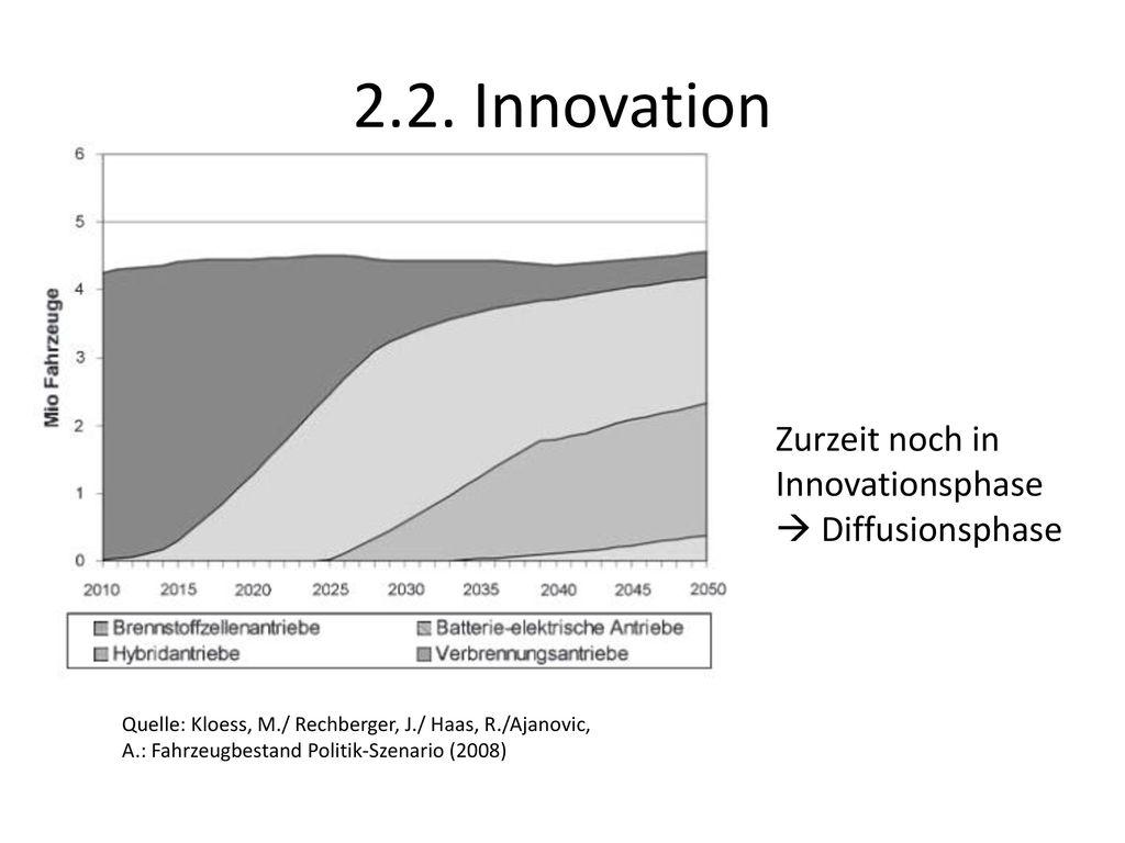 2.2. Innovation Zurzeit noch in Innovationsphase  Diffusionsphase