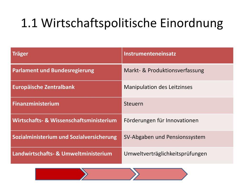1.1 Wirtschaftspolitische Einordnung