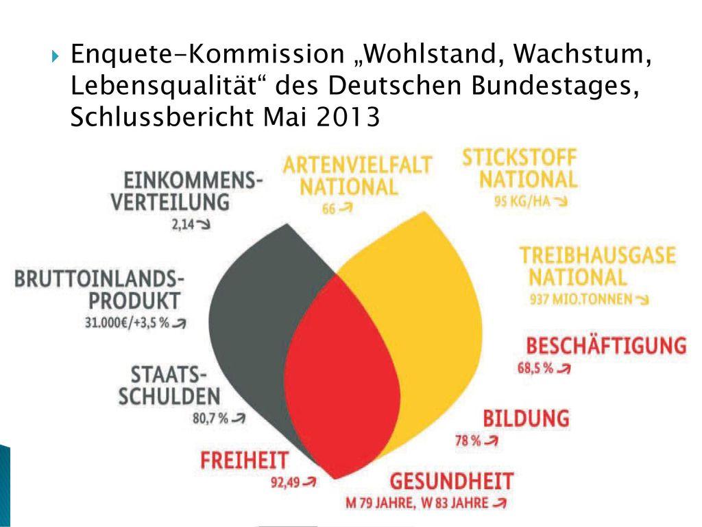 """Enquete-Kommission """"Wohlstand, Wachstum, Lebensqualität des Deutschen Bundestages, Schlussbericht Mai 2013"""
