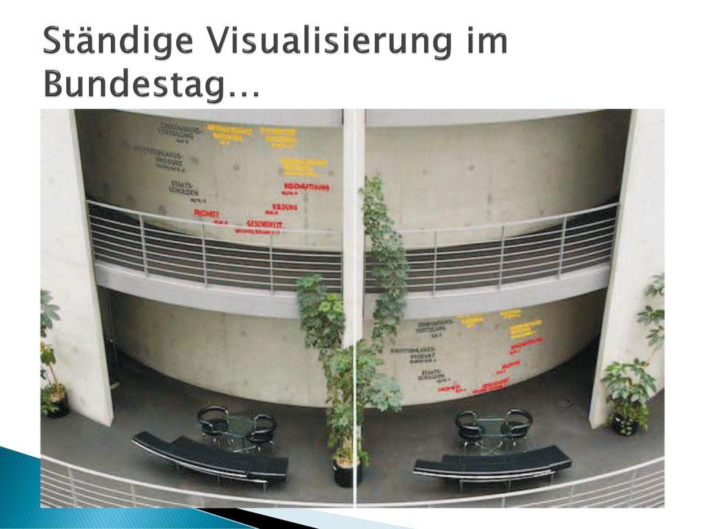 Ständige Visualisierung im Bundestag…