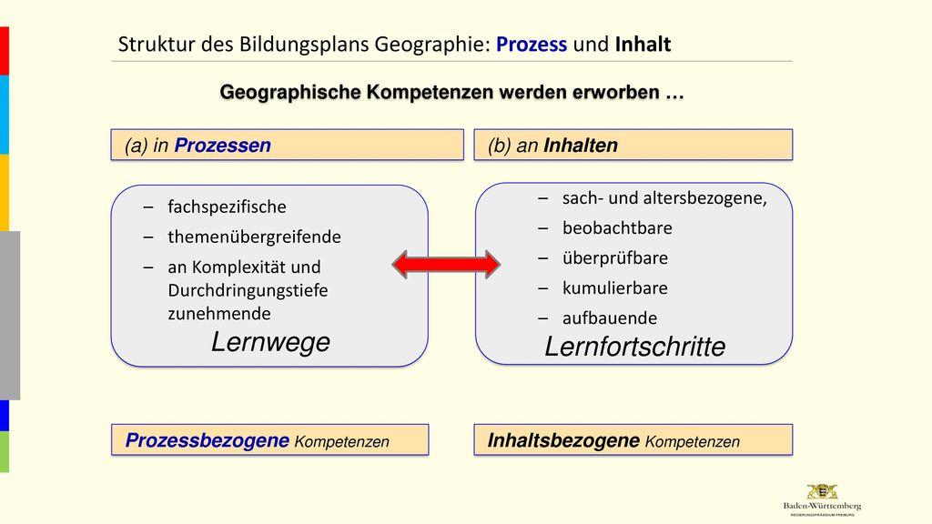 Geographische Kompetenzen werden erworben …