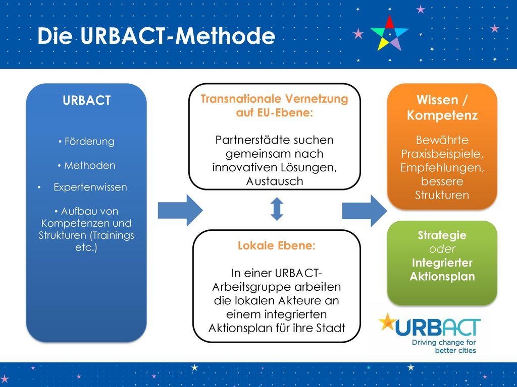 Transnationale Vernetzung auf EU-Ebene: Integrierter Aktionsplan