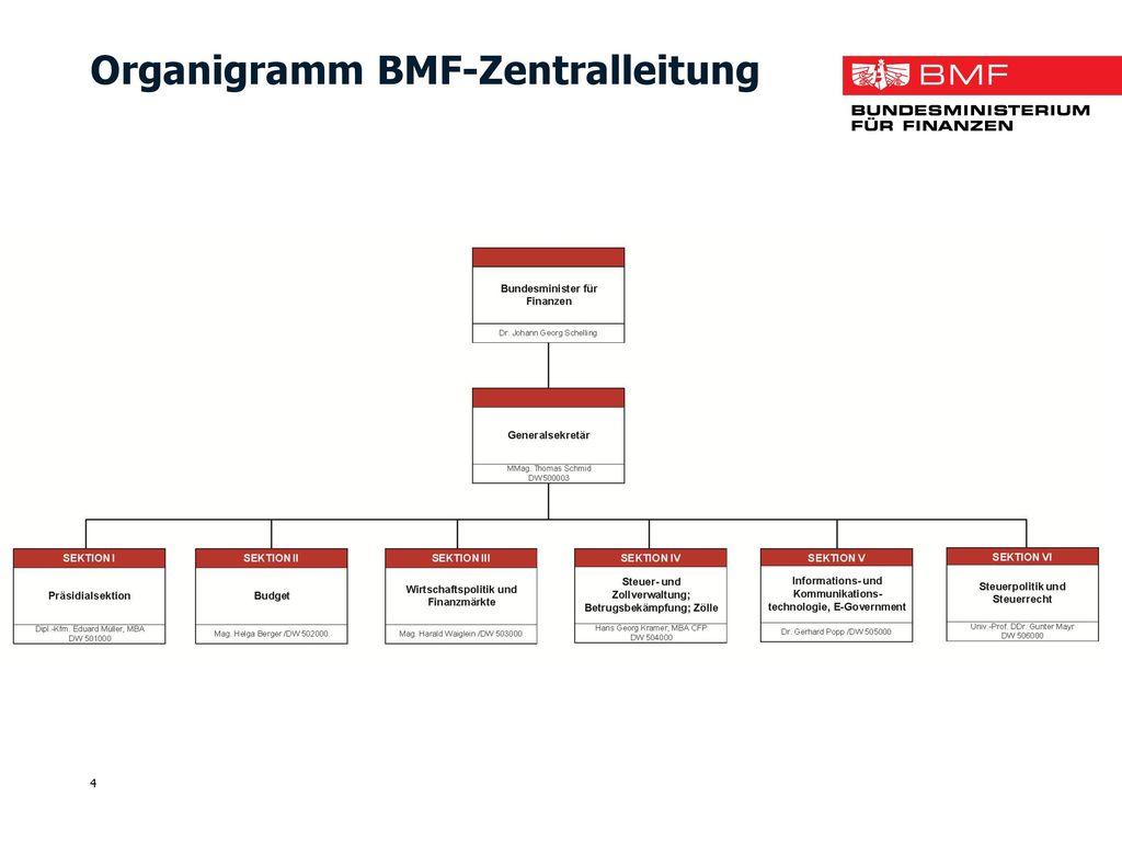 Organigramm BMF-Zentralleitung