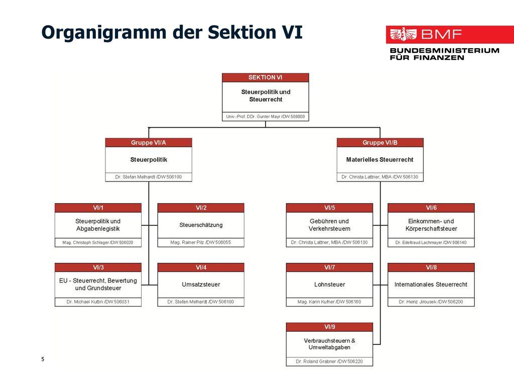 Organigramm der Sektion VI