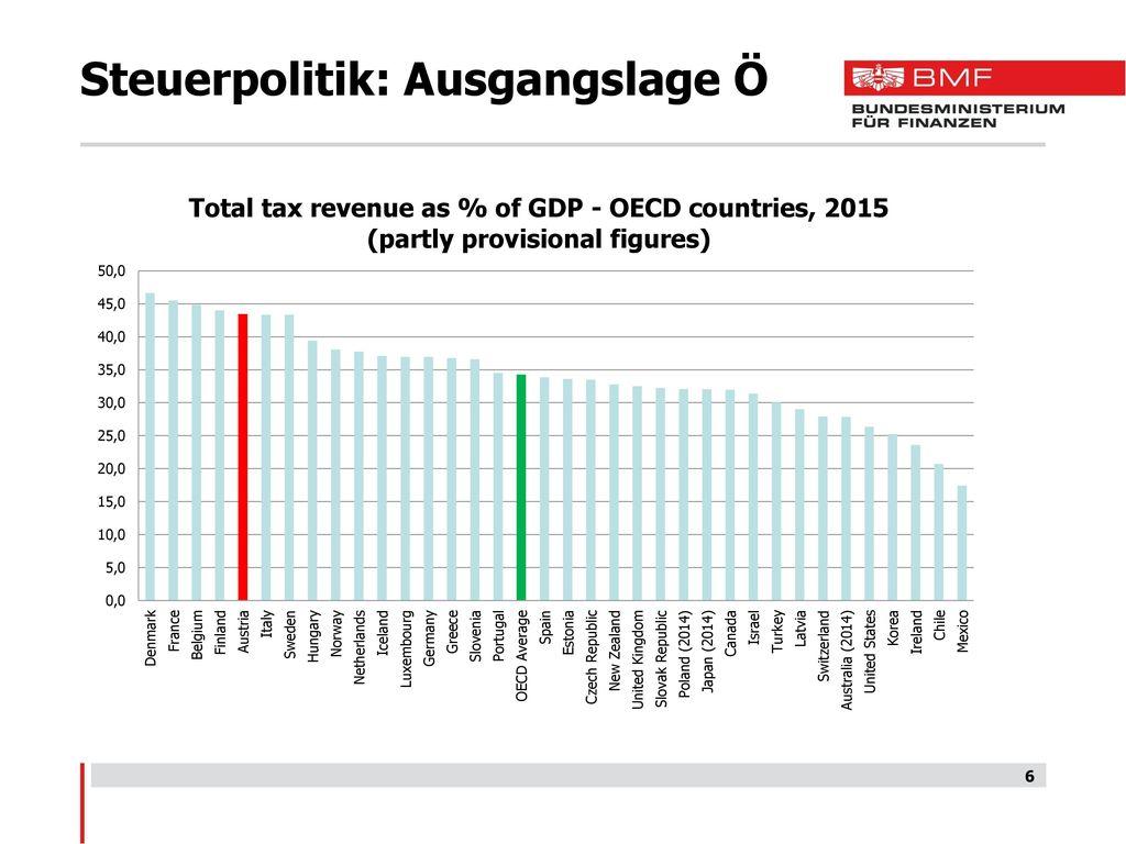 Steuerpolitik: Ausgangslage Ö