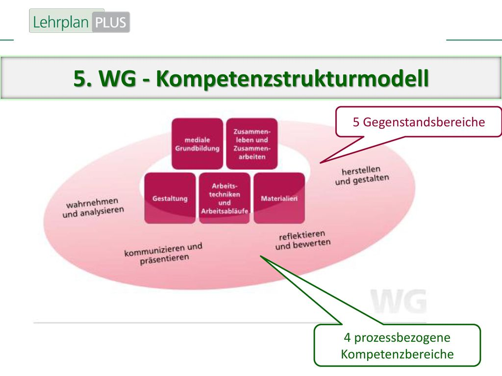 5. WG - Kompetenzstrukturmodell