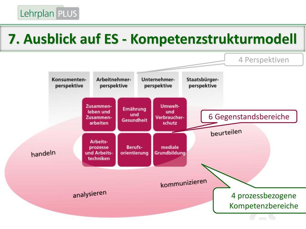 7. Ausblick auf ES - Kompetenzstrukturmodell
