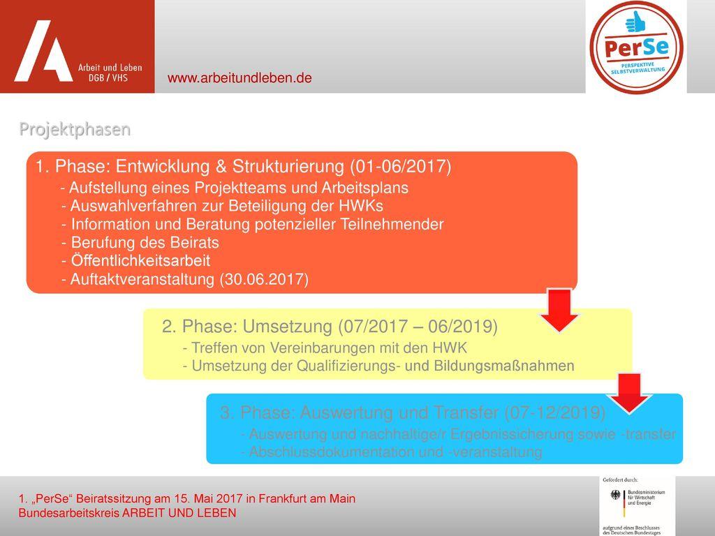 1. Phase: Entwicklung & Strukturierung (01-06/2017)