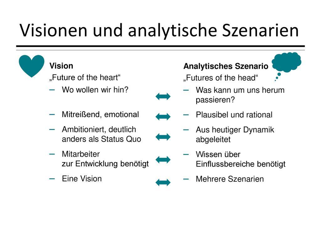 Visionen und analytische Szenarien
