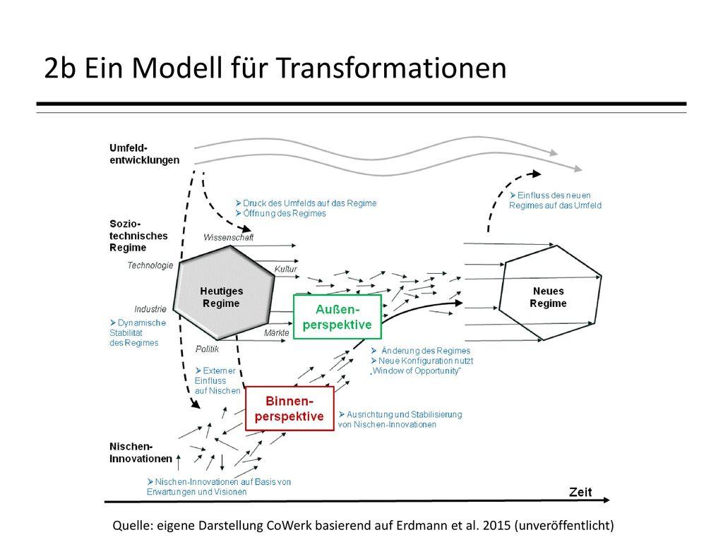 2b Ein Modell für Transformationen