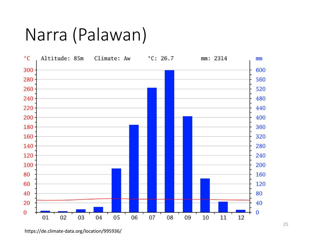 Narra (Palawan) https://de.climate-data.org/location/995936/