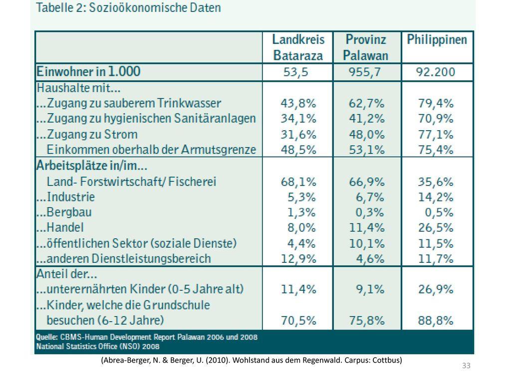 (Abrea-Berger, N. & Berger, U. (2010). Wohlstand aus dem Regenwald