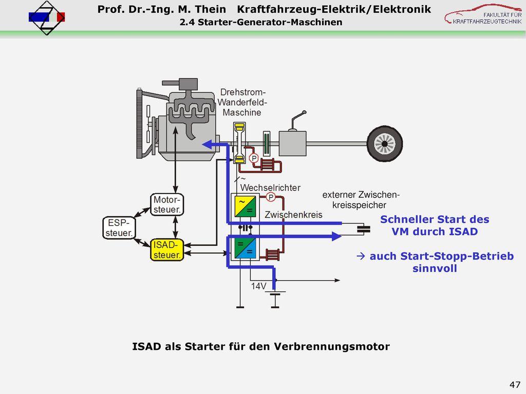 2.4 Starter-Generator-Maschinen auch Start-Stopp-Betrieb sinnvoll