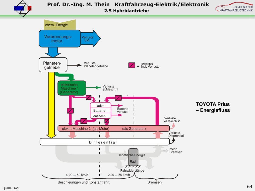 TOYOTA Prius – Energiefluss 2.5 Hybridantriebe Verbrennungs- motor