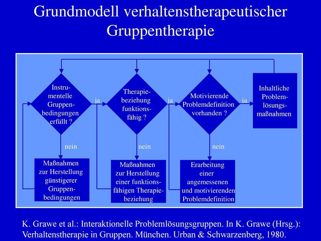 Grundmodell verhaltenstherapeutischer Gruppentherapie