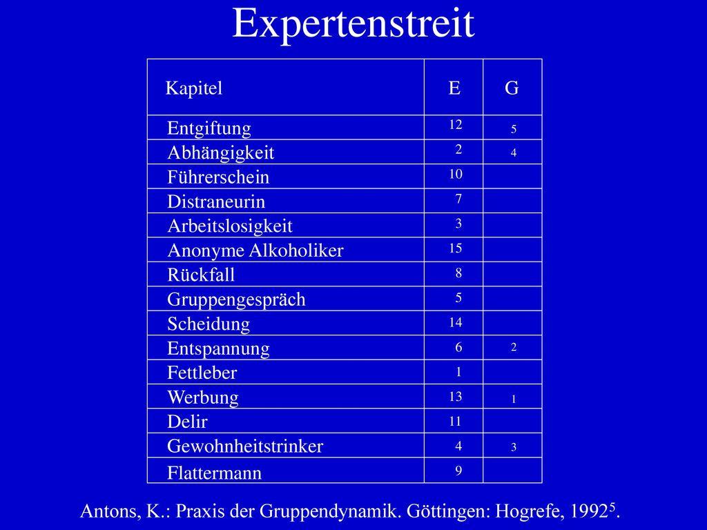 Stern Sjølund, A. Gruppenpsychologische Übungen. Weinheim: Beltz, 1982.
