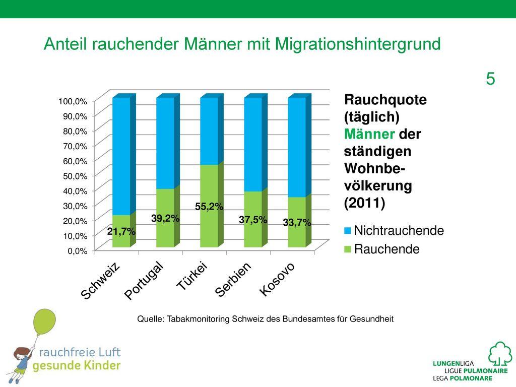 Anteil rauchender Männer mit Migrationshintergrund