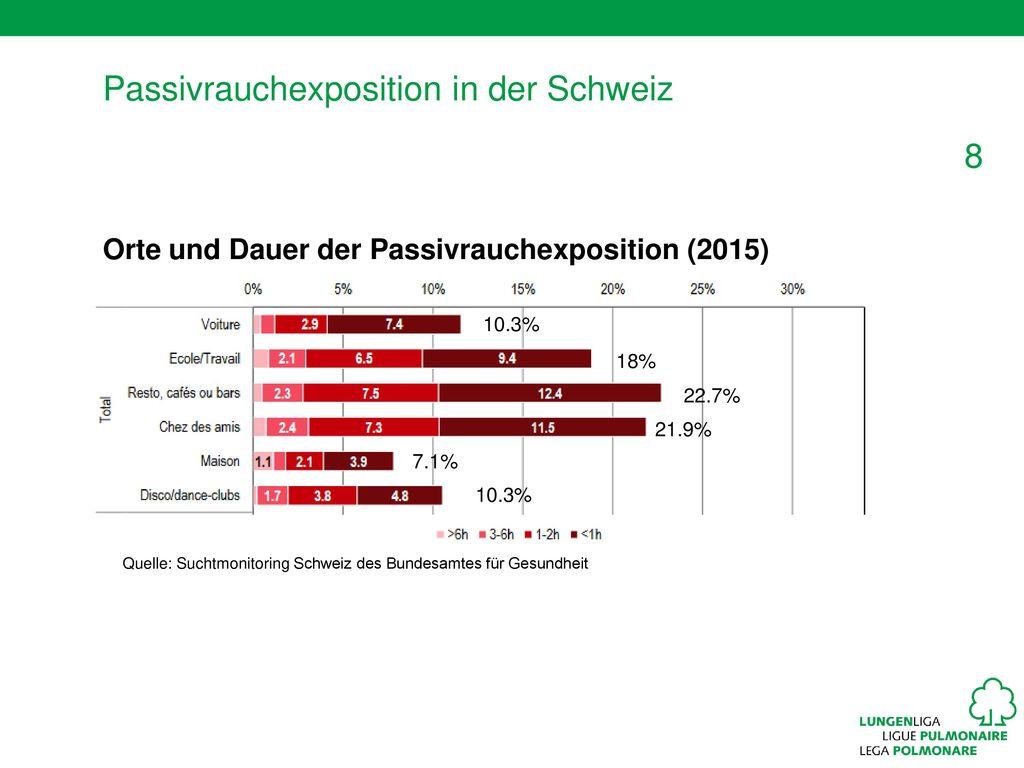 Passivrauchexposition in der Schweiz