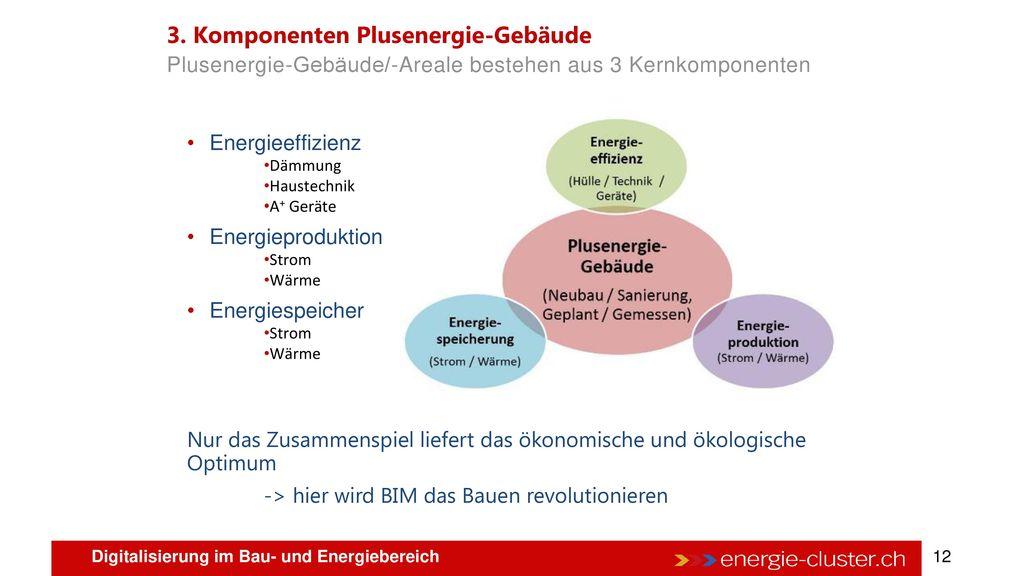 2. Definition Plusenergie-Gebäude - energie-cluster.ch