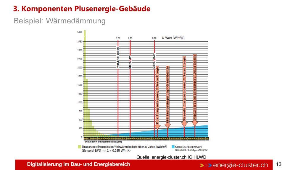 3. Komponenten Plusenergie-Gebäude