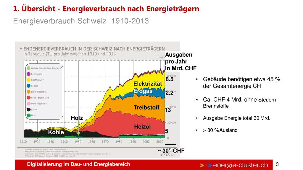 1. Übersicht - Energieverbrauch nach Energieträgern