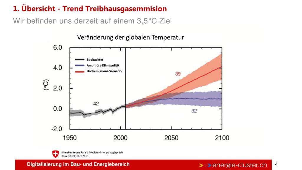 1. Übersicht - Trend Treibhausgasemmision