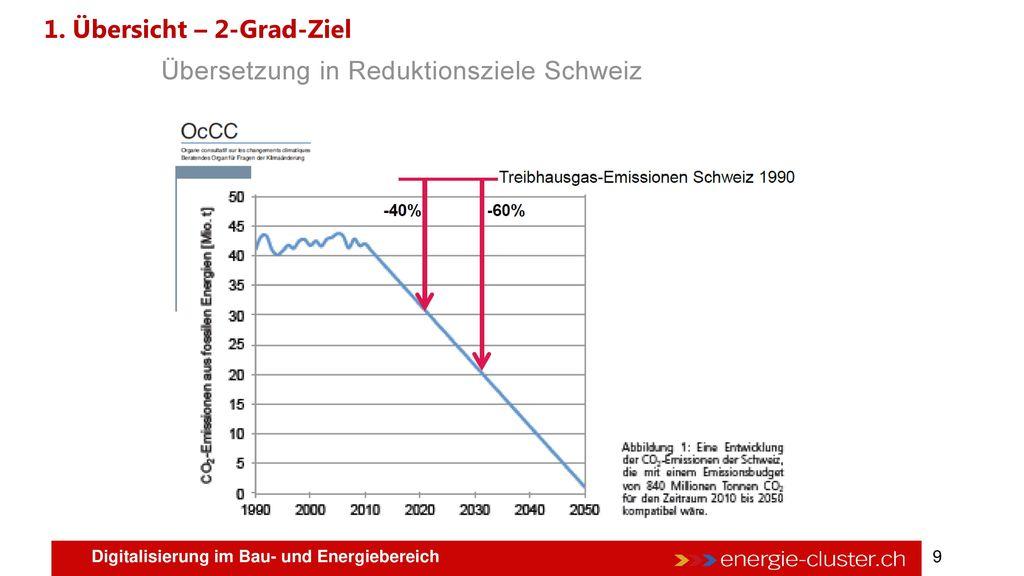 1. Übersicht – Treibhausgasemissionen Schweiz