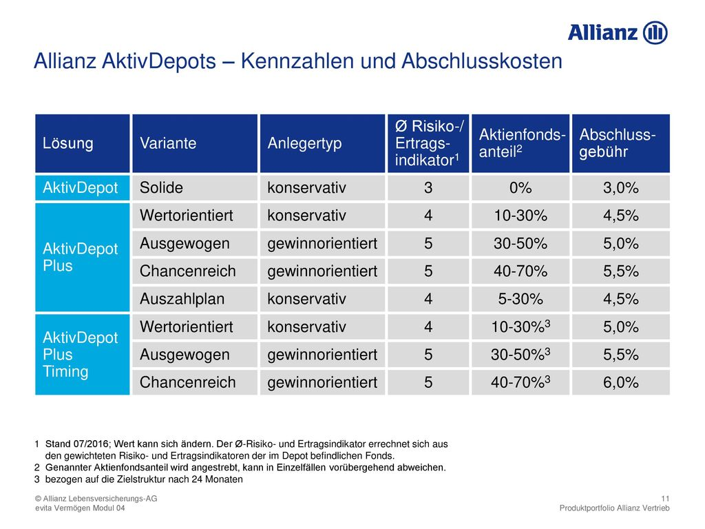 Allianz AktivDepots – Kennzahlen und Abschlusskosten