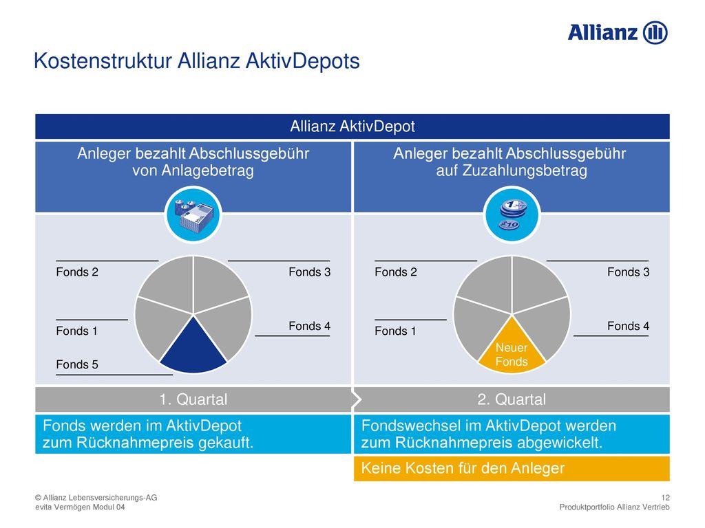 Kostenstruktur Allianz AktivDepots